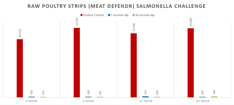 Meat DefendR Salmonella Reduction